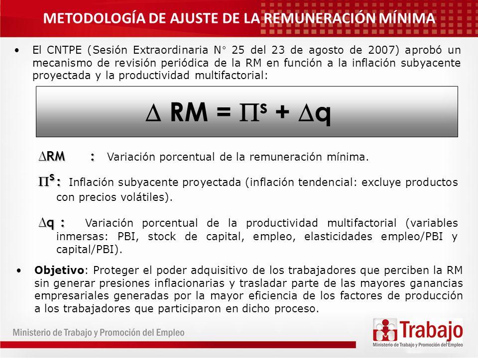 METODOLOGÍA DE AJUSTE DE LA REMUNERACIÓN MÍNIMA