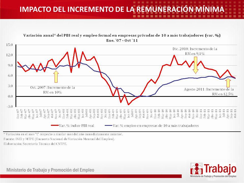 IMPACTO DEL INCREMENTO DE LA REMUNERACIÓN MÍNIMA