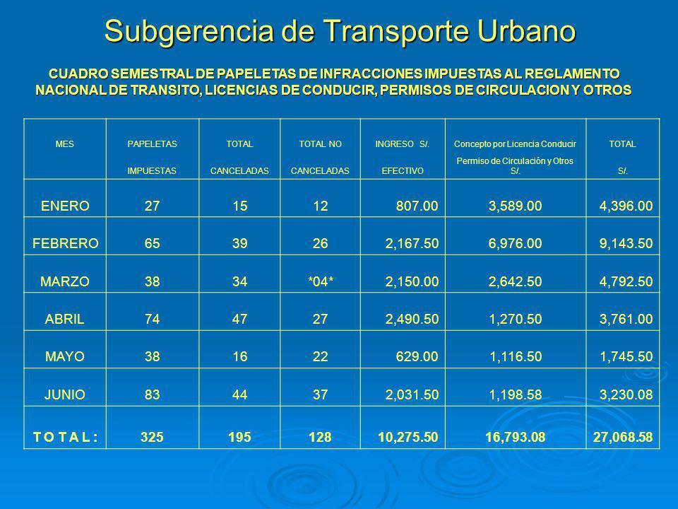 Subgerencia de Transporte Urbano