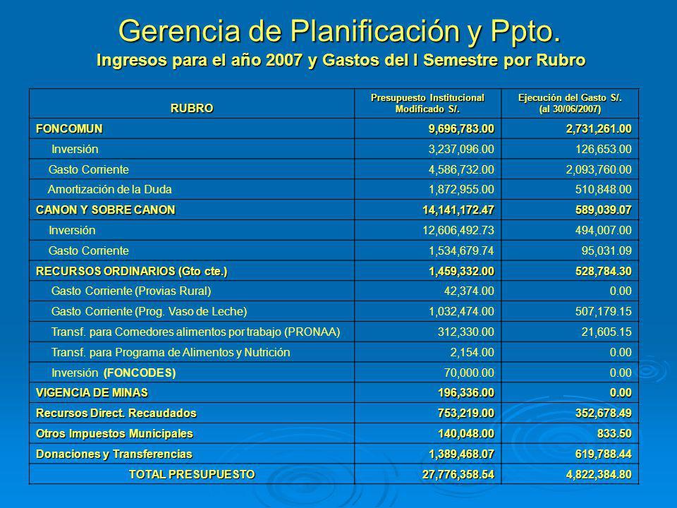 Gerencia de Planificación y Ppto.