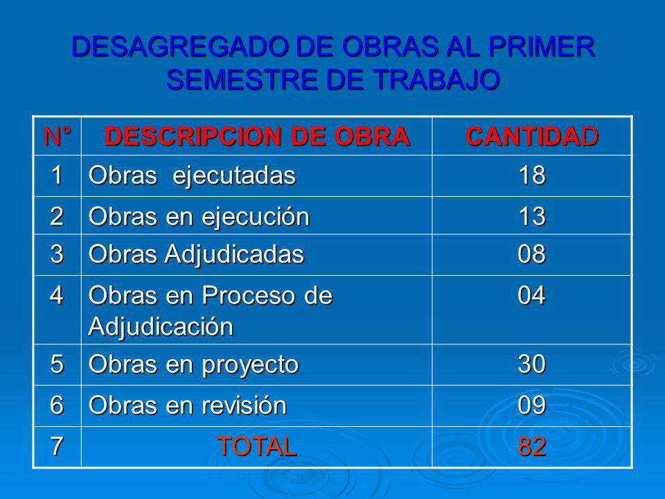 DESAGREGADO DE OBRAS AL PRIMER SEMESTRE DE TRABAJO