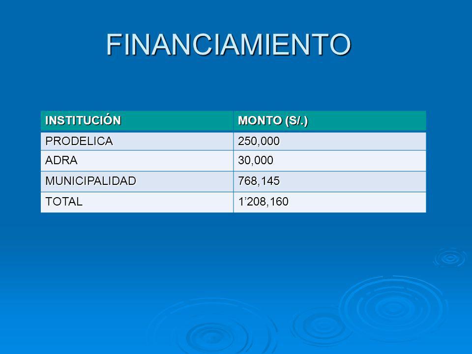 FINANCIAMIENTO INSTITUCIÓN MONTO (S/.) PRODELICA 250,000 ADRA 30,000