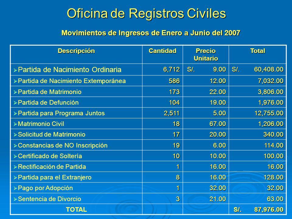 Oficina de Registros Civiles
