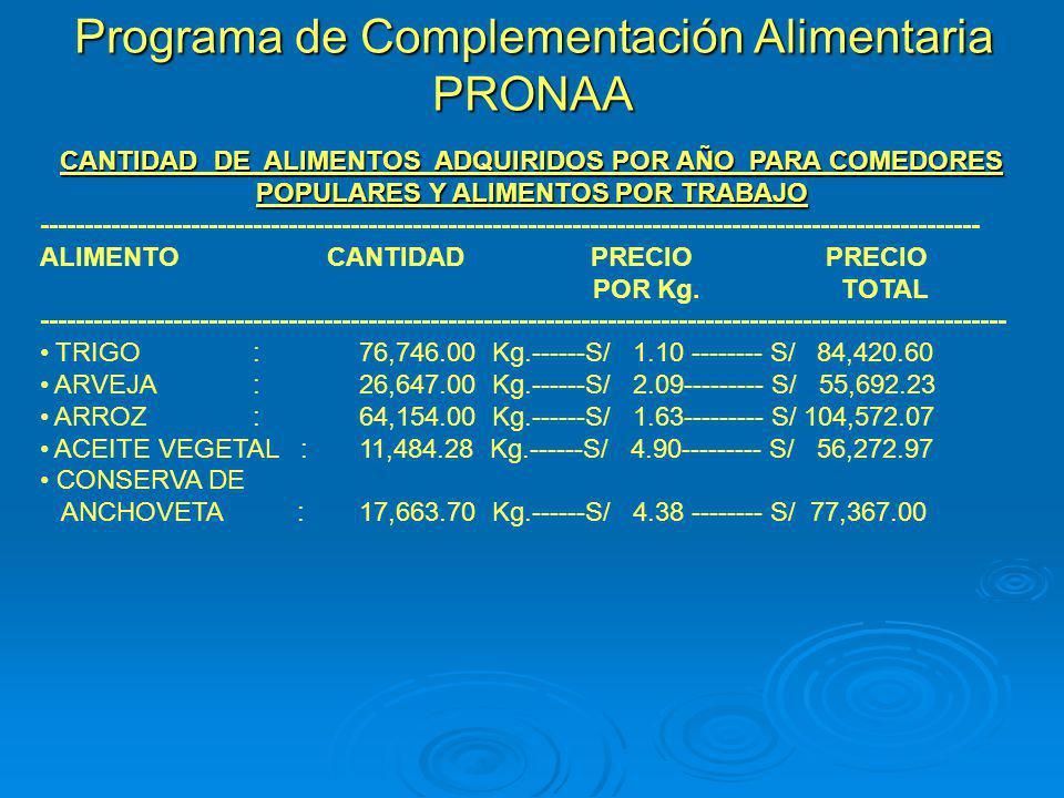 Programa de Complementación Alimentaria PRONAA