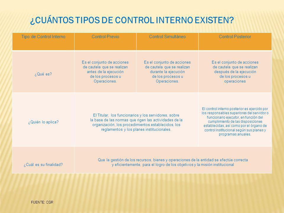 ¿CUÁNTOS TIPOS DE CONTROL INTERNO EXISTEN