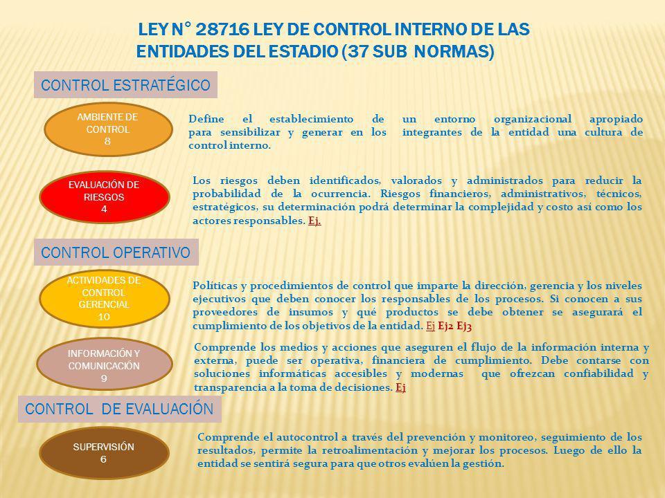 LEY N° 28716 LEY DE CONTROL INTERNO DE LAS ENTIDADES DEL ESTADIO (37 SUB NORMAS)