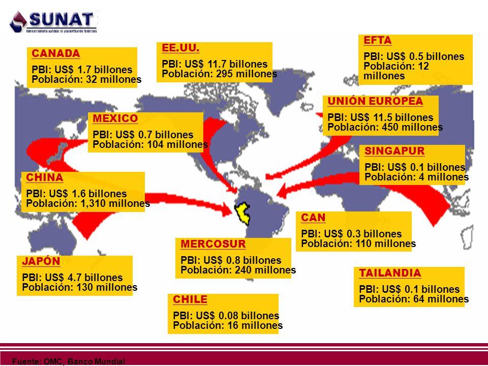 PBI: US$ 0.5 billones Población: 12 millones EE.UU.