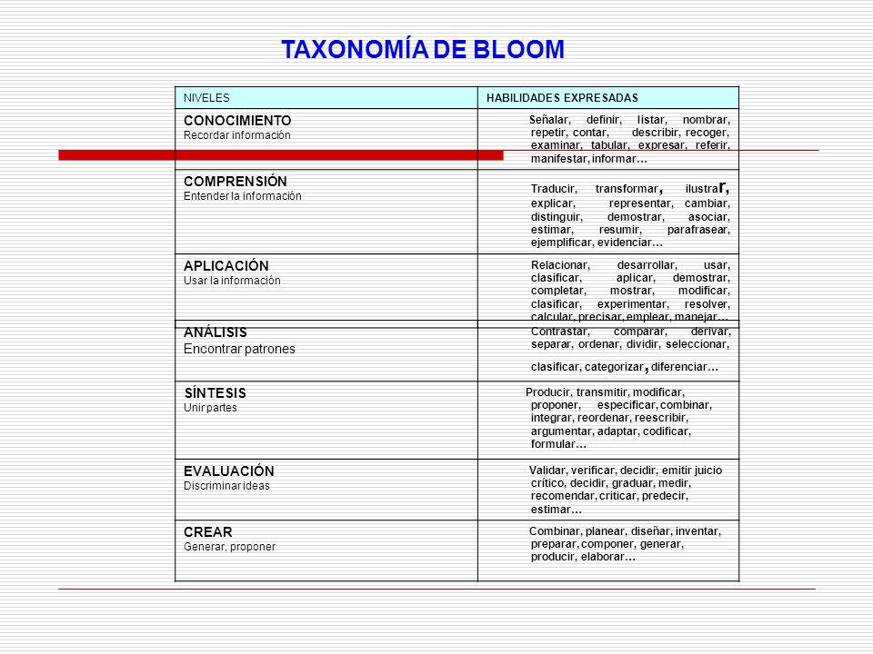 TAXONOMÍA DE BLOOM CONOCIMIENTO COMPRENSIÓN APLICACIÓN ANÁLISIS