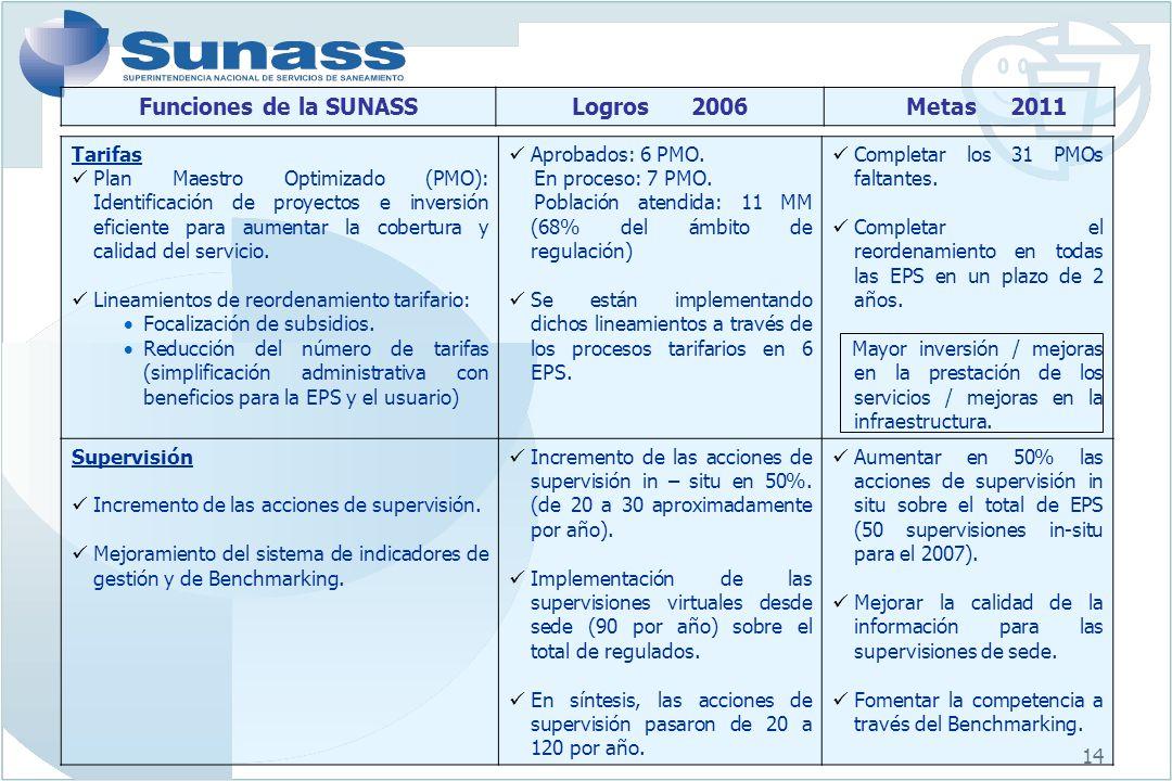 Funciones de la SUNASS Logros 2006 Metas 2011