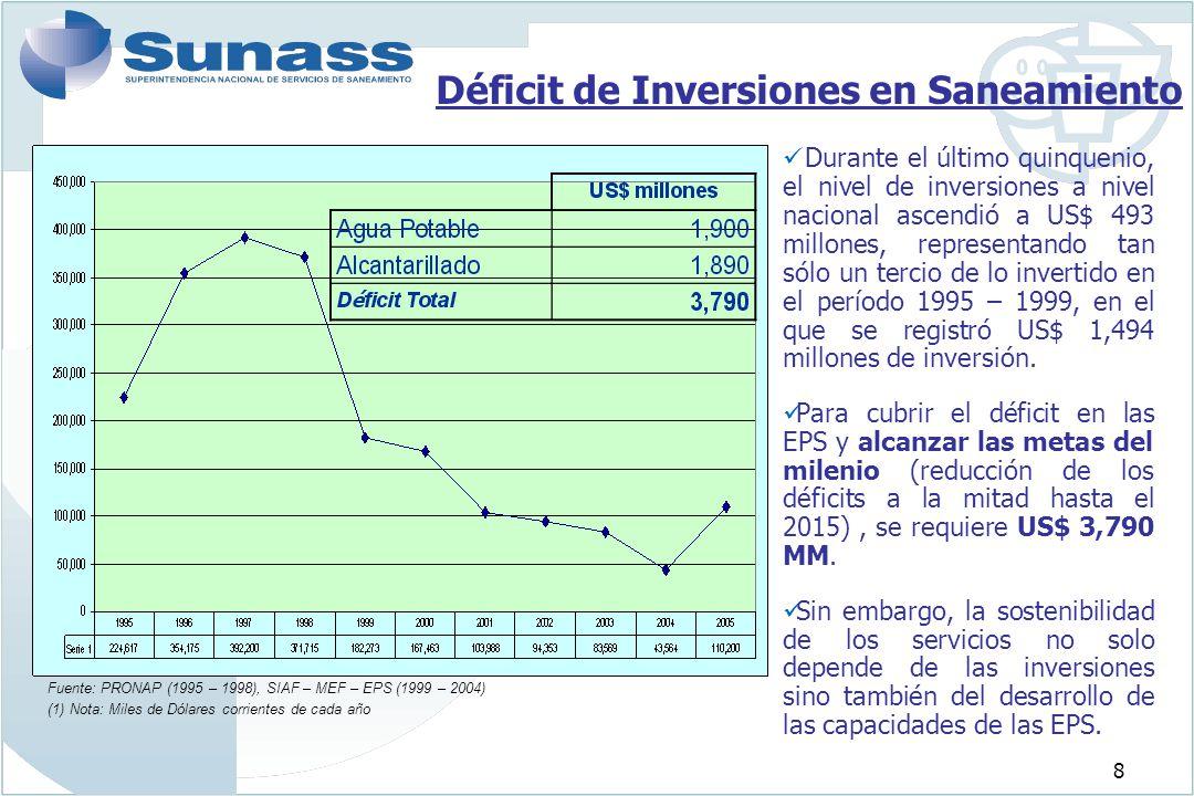 Déficit de Inversiones en Saneamiento
