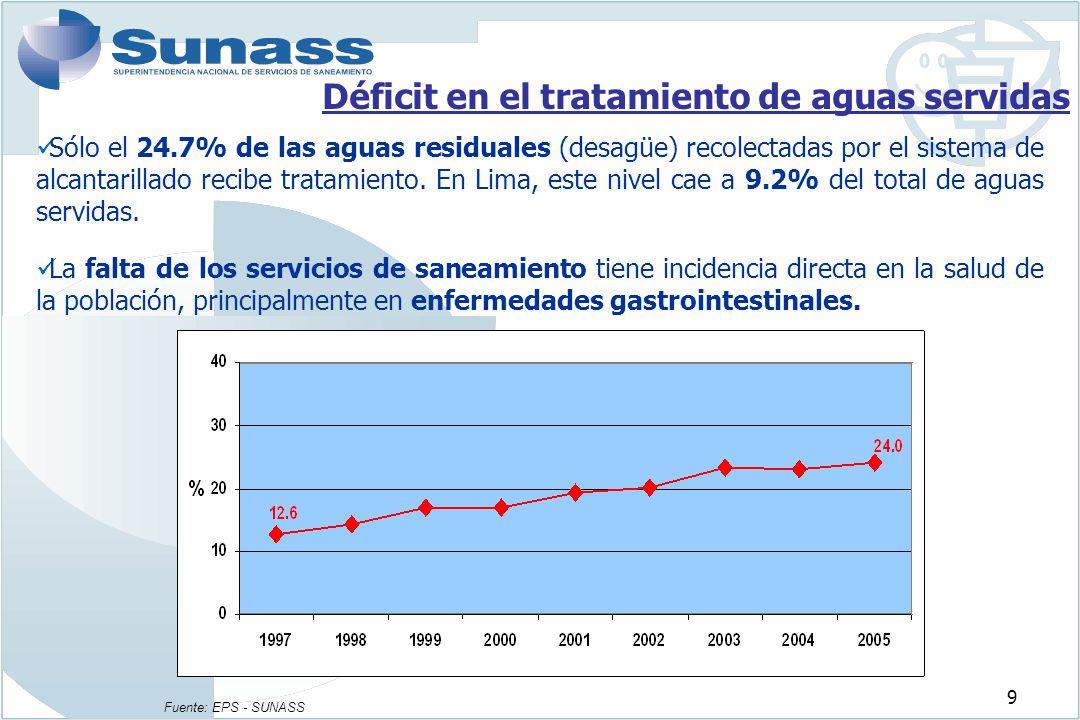 Déficit en el tratamiento de aguas servidas