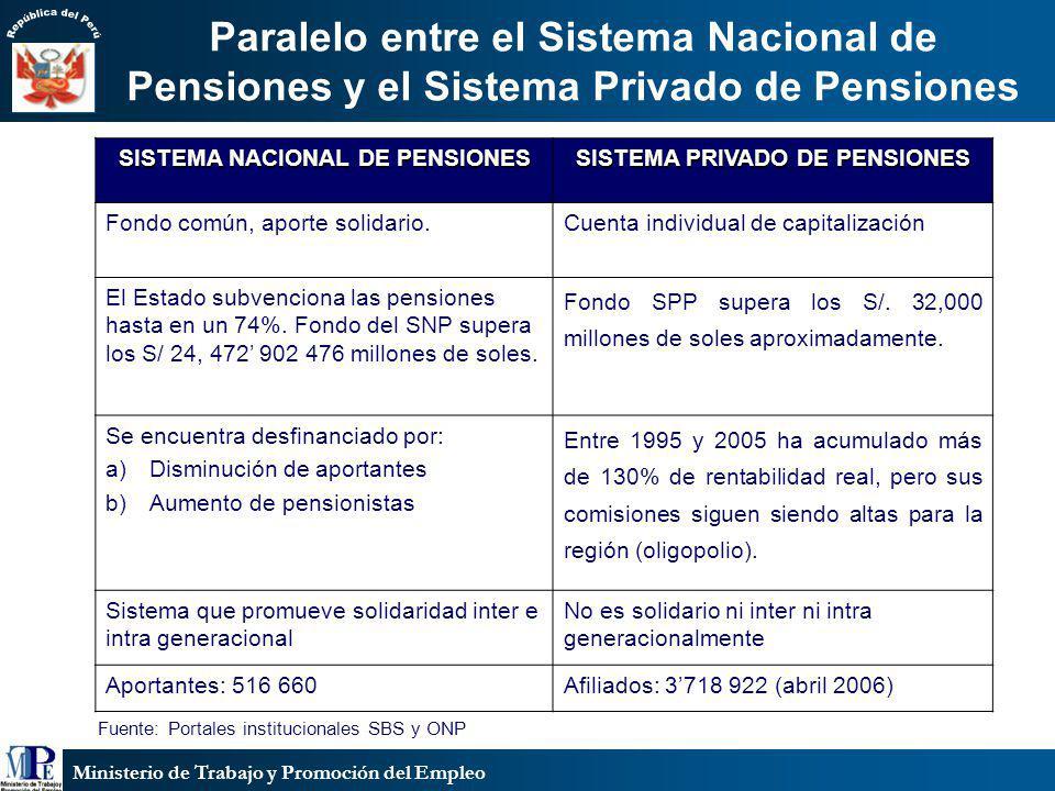 SISTEMA NACIONAL DE PENSIONES SISTEMA PRIVADO DE PENSIONES