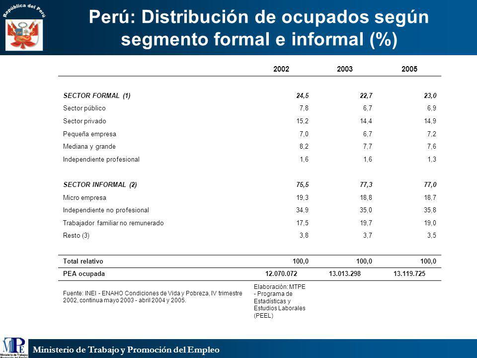 Perú: Distribución de ocupados según segmento formal e informal (%)