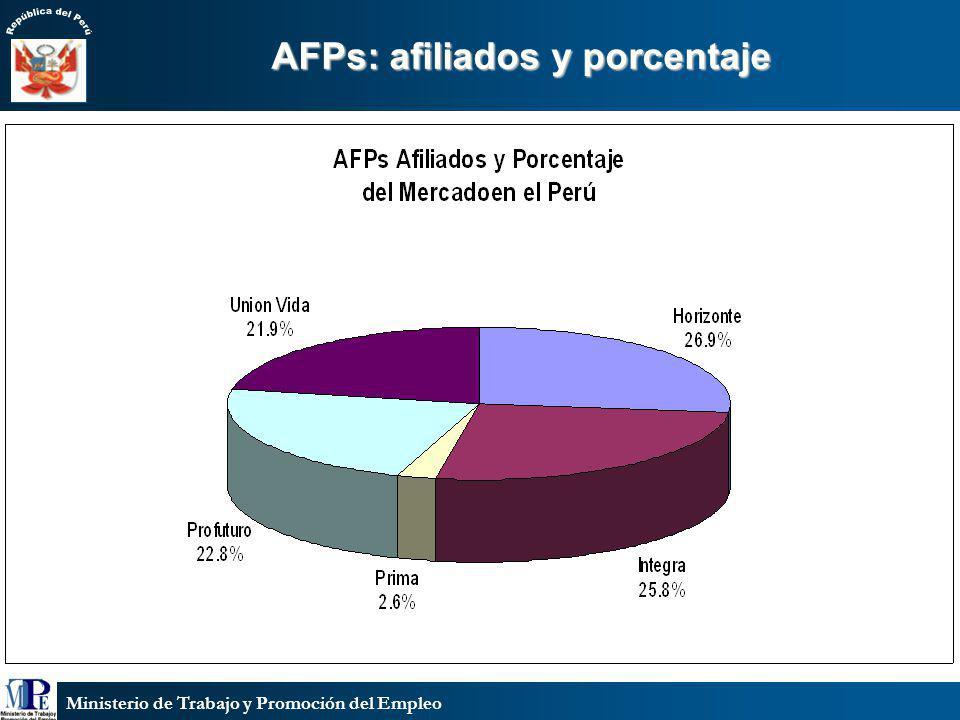 AFPs: afiliados y porcentaje