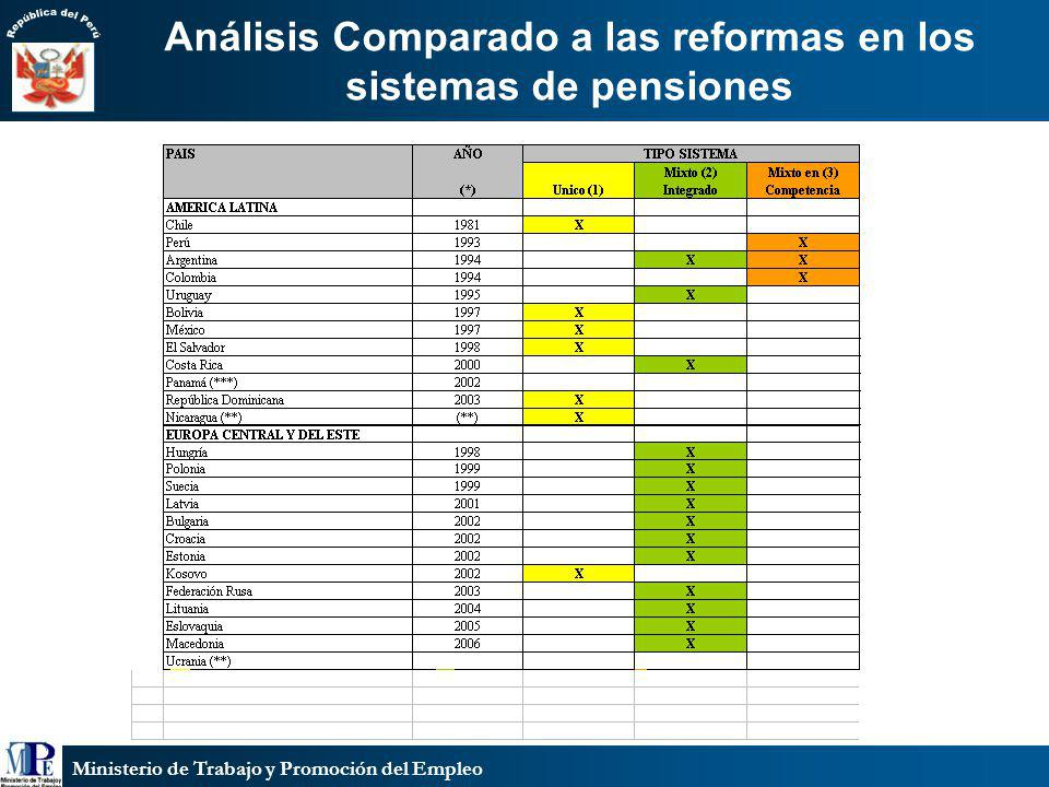 Análisis Comparado a las reformas en los sistemas de pensiones