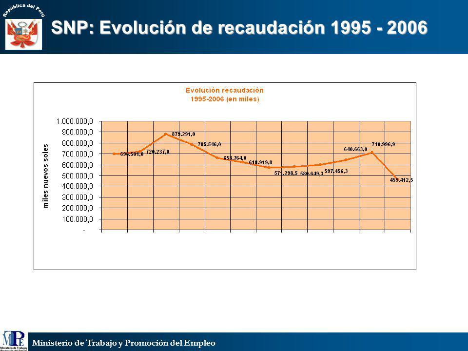 SNP: Evolución de recaudación 1995 - 2006