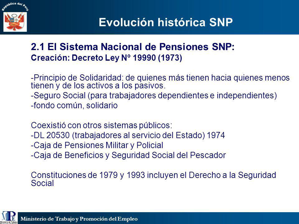 Evolución histórica SNP