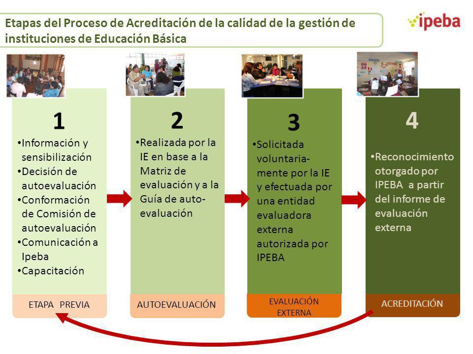Etapas del Proceso de Acreditación de la calidad de la gestión de instituciones de Educación Básica