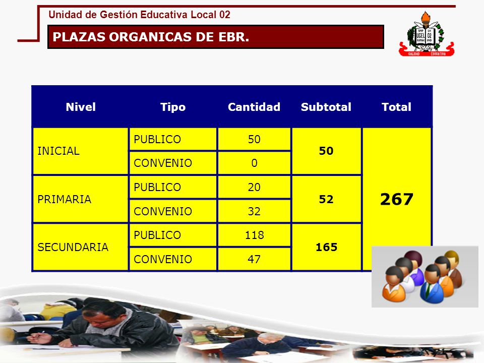 267 PLAZAS ORGANICAS DE EBR. Nivel Tipo Cantidad Subtotal Total