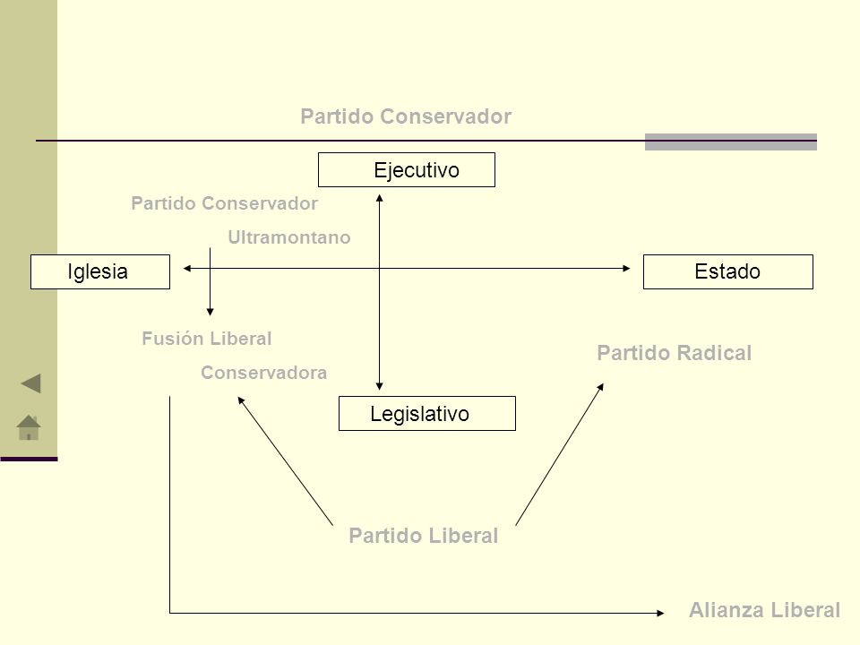 Partido Conservador Partido Radical Partido Liberal