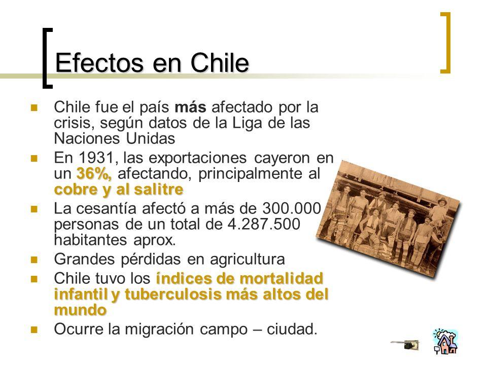 Efectos en Chile Chile fue el país más afectado por la crisis, según datos de la Liga de las Naciones Unidas.