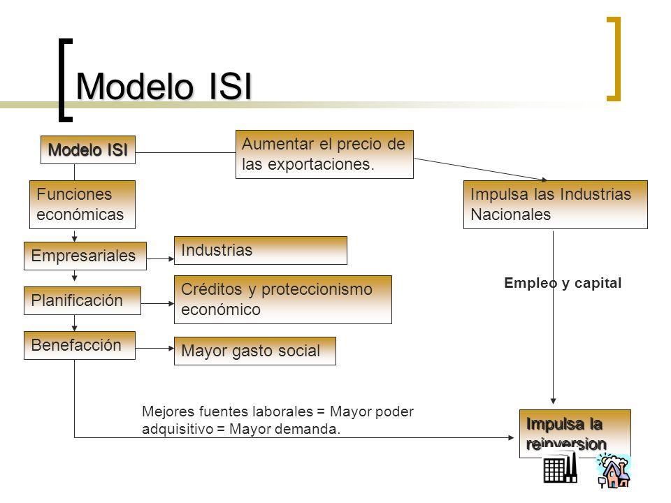 Modelo ISI Impulsa las Industrias Nacionales Funciones económicas