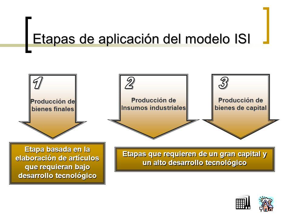 Etapas de aplicación del modelo ISI