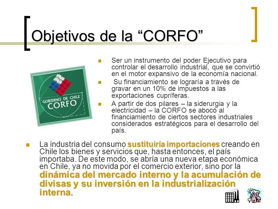 Objetivos de la CORFO