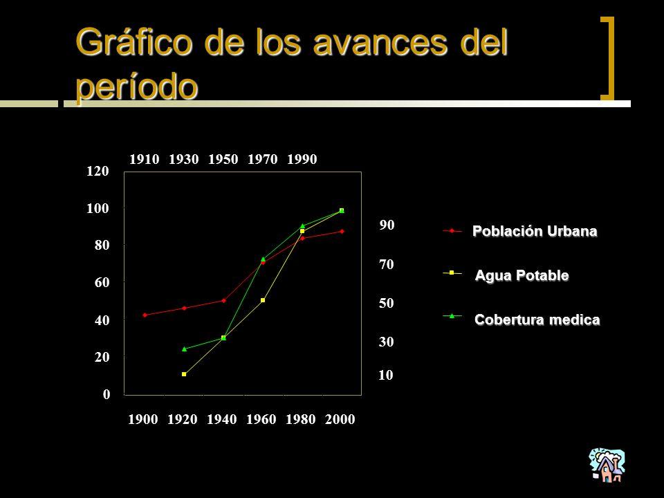 Gráfico de los avances del período