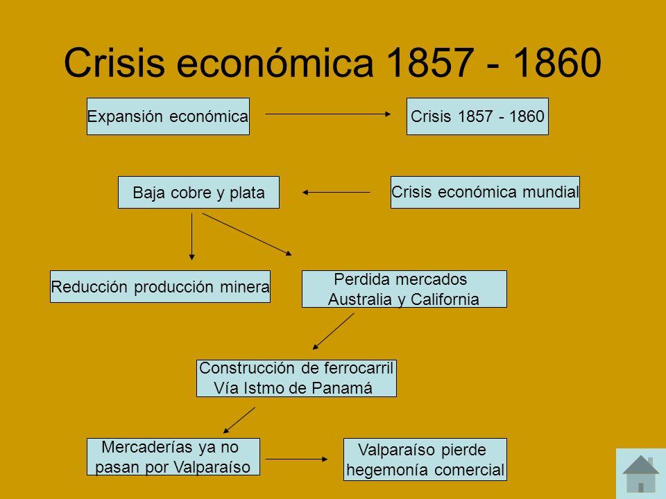 Crisis económica 1857 - 1860 Expansión económica Crisis 1857 - 1860