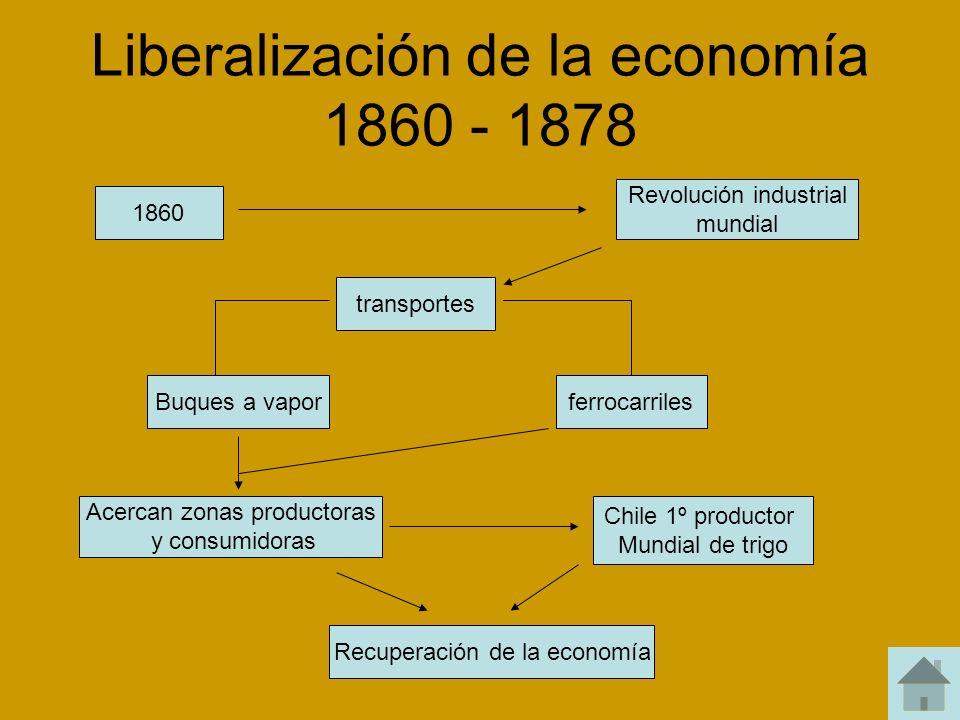 Liberalización de la economía 1860 - 1878