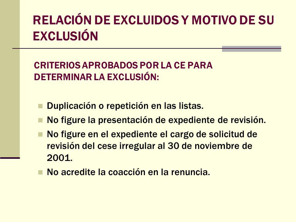 RELACIÓN DE EXCLUIDOS Y MOTIVO DE SU EXCLUSIÓN