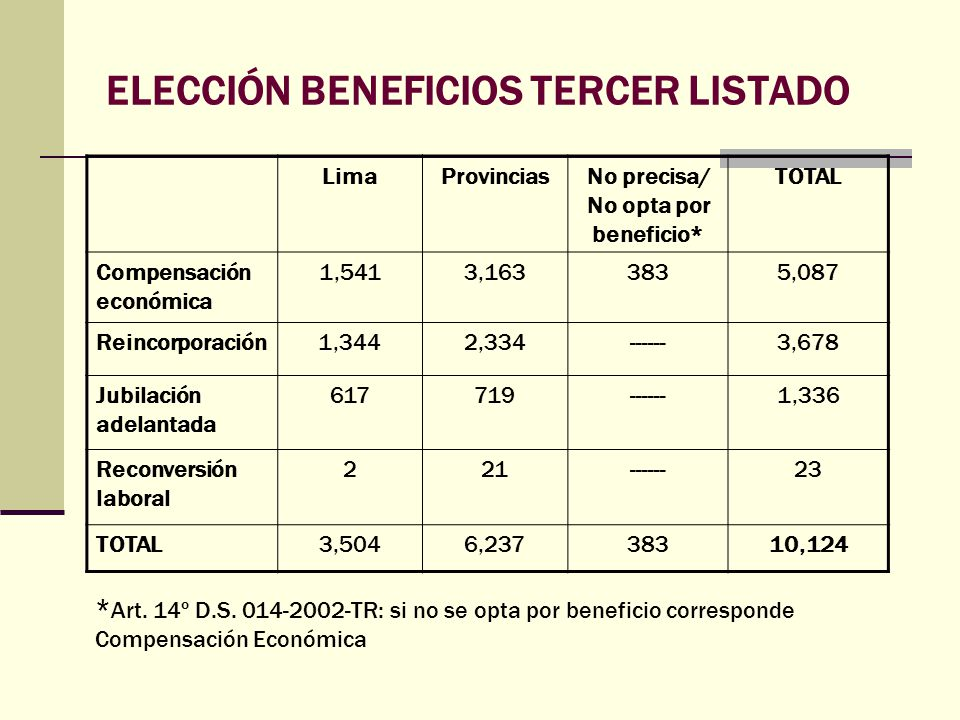 ELECCIÓN BENEFICIOS TERCER LISTADO