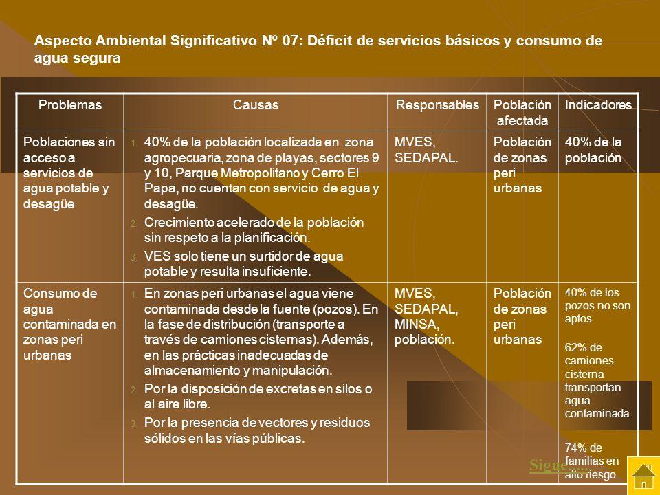 Aspecto Ambiental Significativo Nº 07: Déficit de servicios básicos y consumo de agua segura