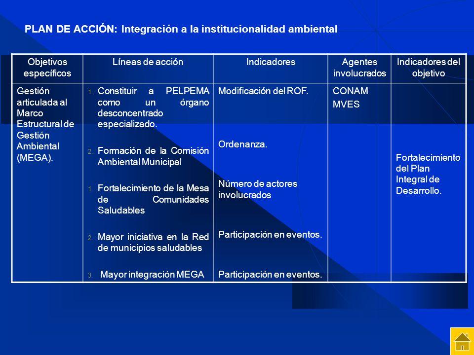 PLAN DE ACCIÓN: Integración a la institucionalidad ambiental