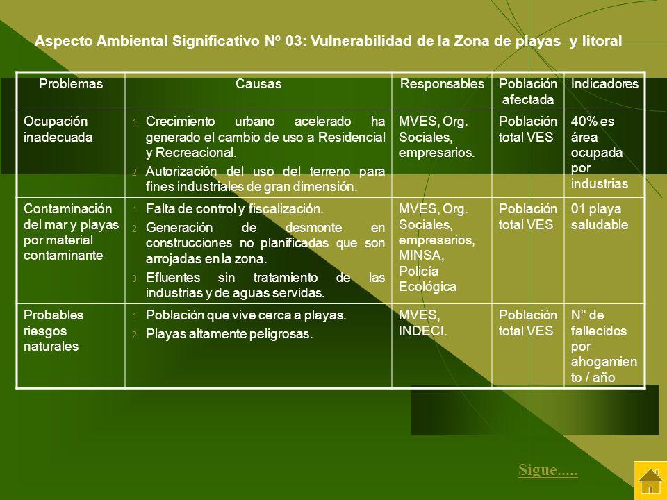 Aspecto Ambiental Significativo Nº 03: Vulnerabilidad de la Zona de playas y litoral