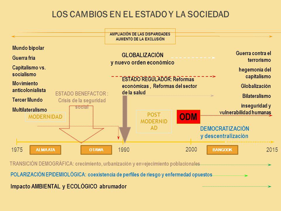 LOS CAMBIOS EN EL ESTADO Y LA SOCIEDAD