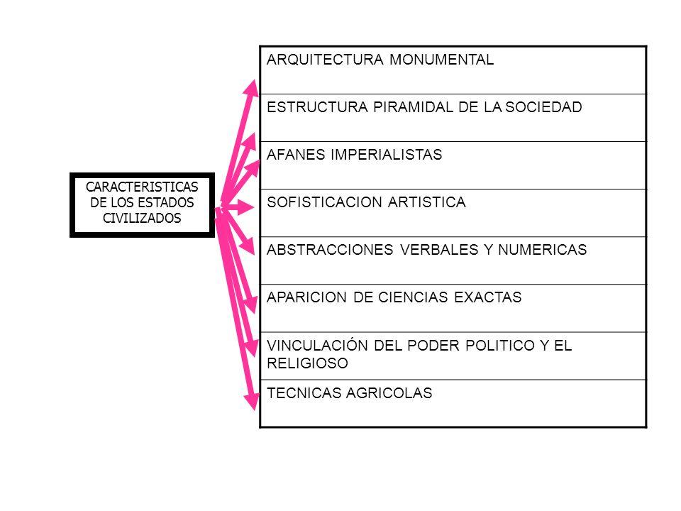 CARACTERISTICAS DE LOS ESTADOS CIVILIZADOS