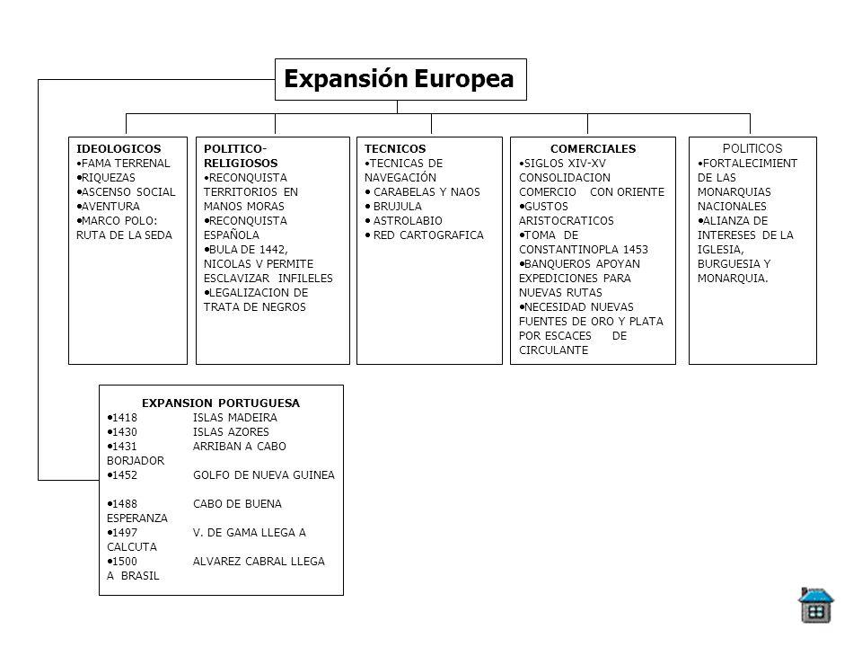 Expansión Europea IDEOLOGICOS FAMA TERRENAL RIQUEZAS ASCENSO SOCIAL