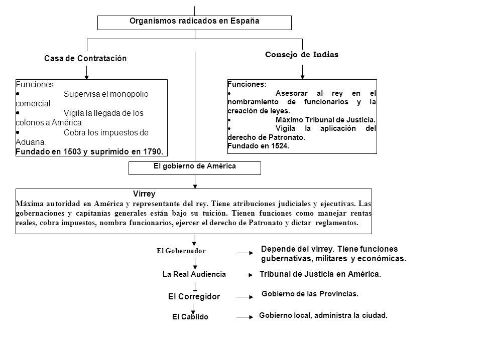 Organismos radicados en España