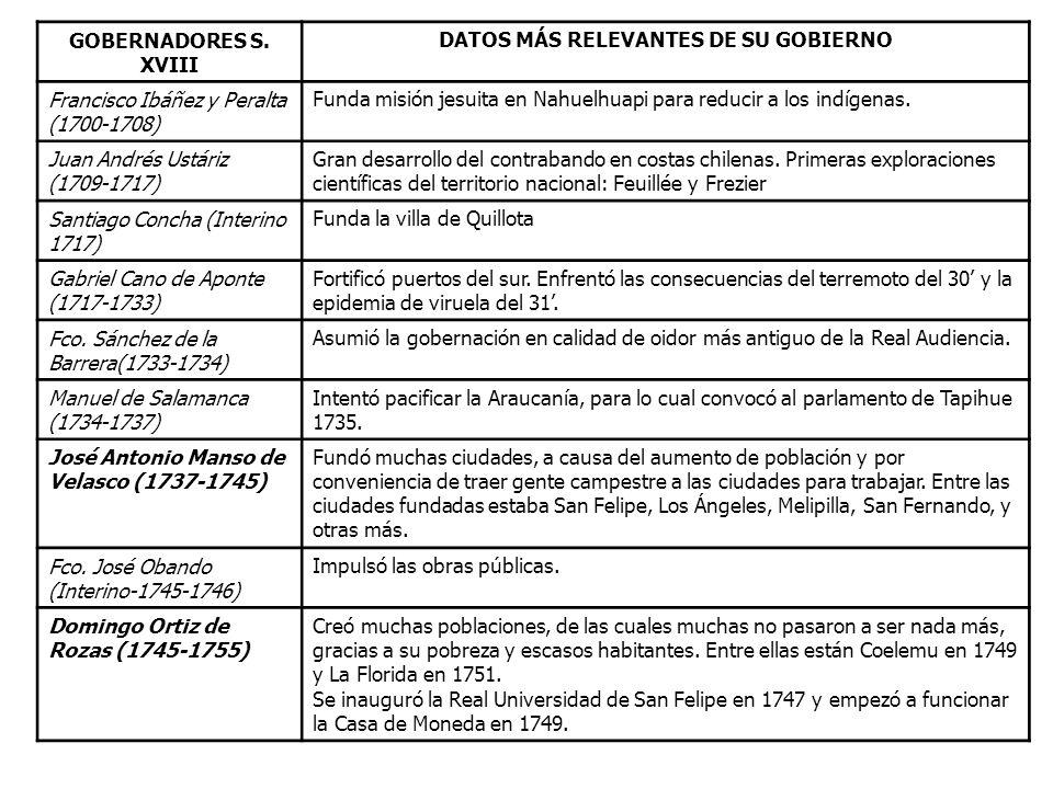 DATOS MÁS RELEVANTES DE SU GOBIERNO