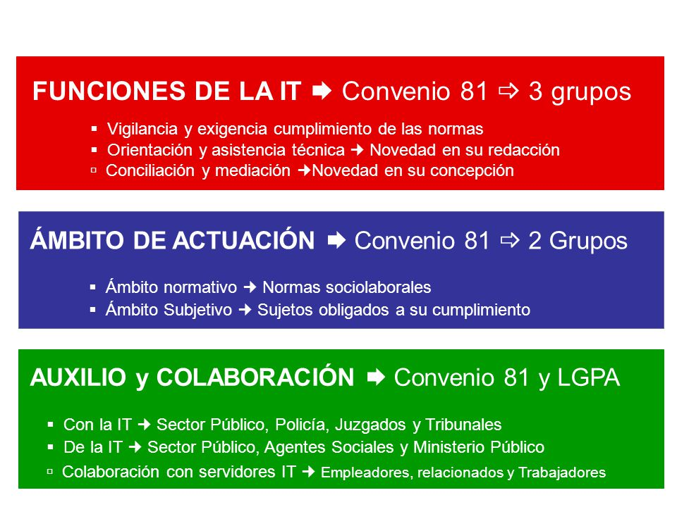 FUNCIONES DE LA IT  Convenio 81  3 grupos