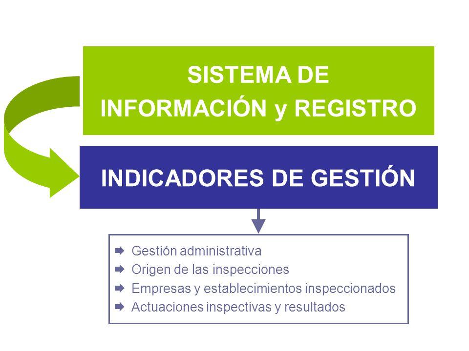 INFORMACIÓN y REGISTRO INDICADORES DE GESTIÓN