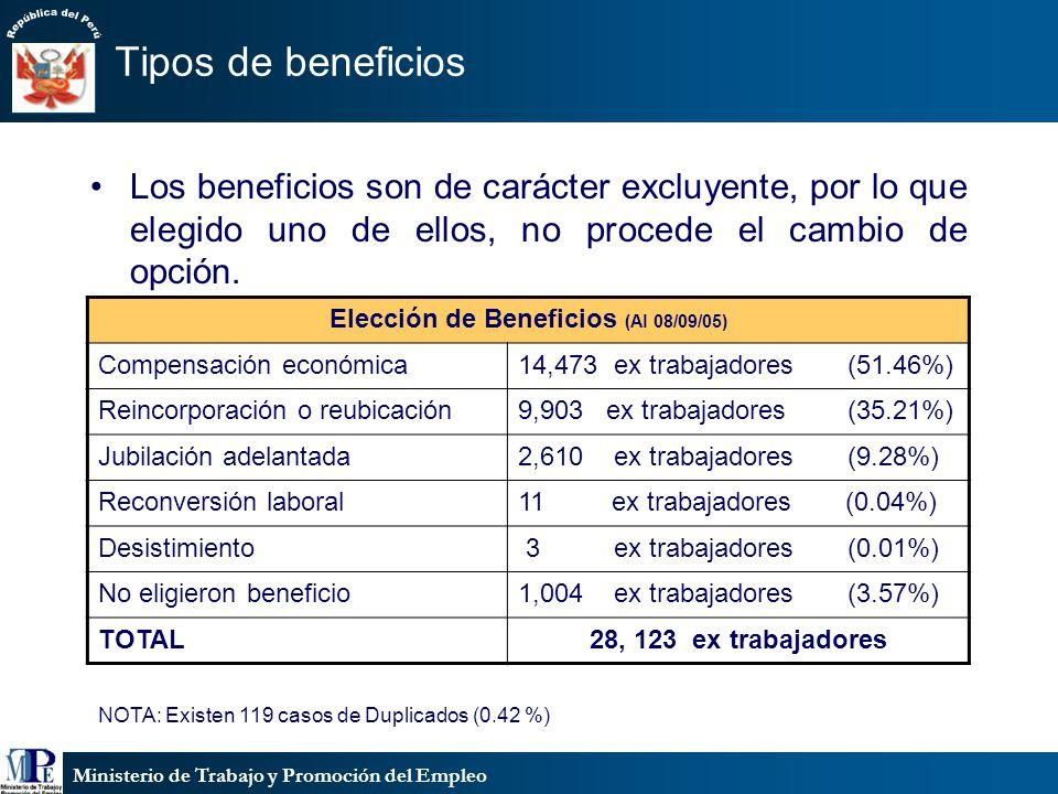 Elección de Beneficios (Al 08/09/05)