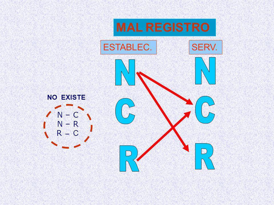 MAL REGISTRO ESTABLEC. SERV. N N NO EXISTE C C N – C N – R R – C R R
