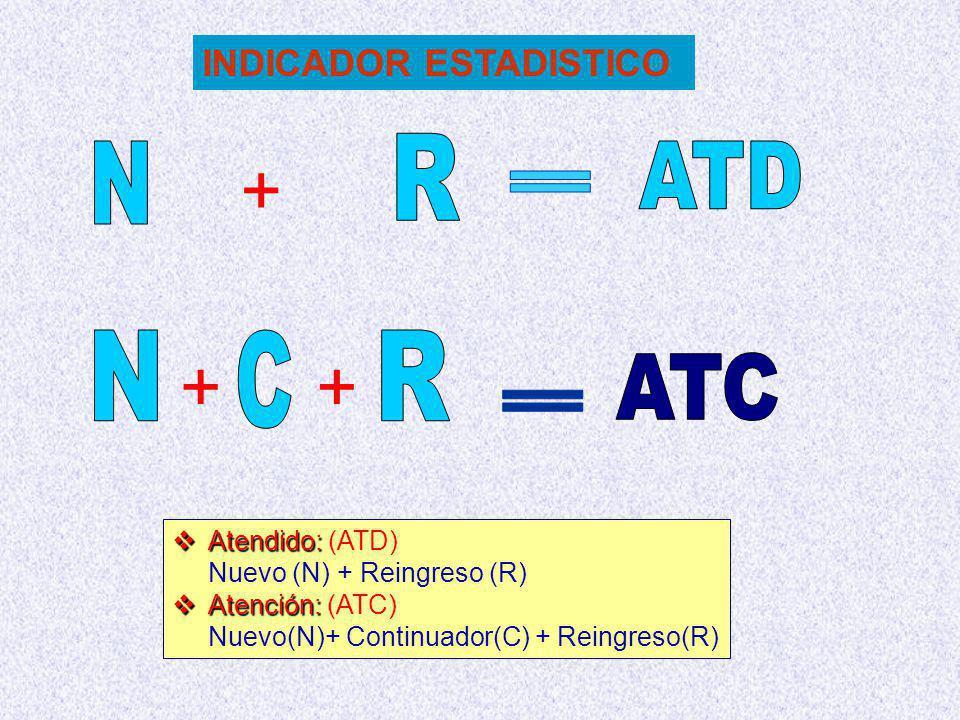 + + + N R C R ATD = N ATC = INDICADOR ESTADISTICO Atendido: (ATD)
