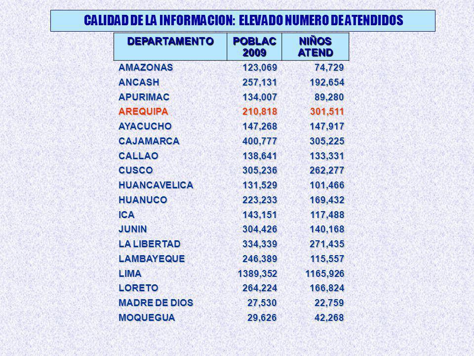 CALIDAD DE LA INFORMACION: ELEVADO NUMERO DE ATENDIDOS