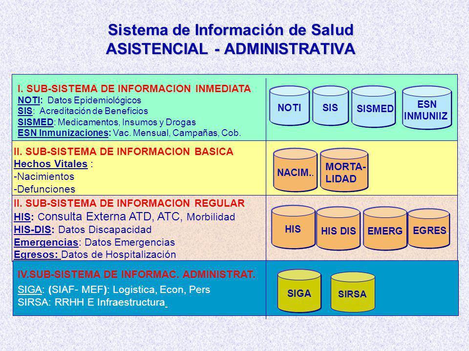 Sistema de Información de Salud ASISTENCIAL - ADMINISTRATIVA