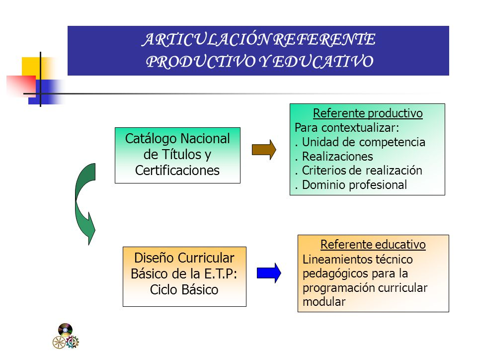 ARTICULACIÓN REFERENTE PRODUCTIVO Y EDUCATIVO