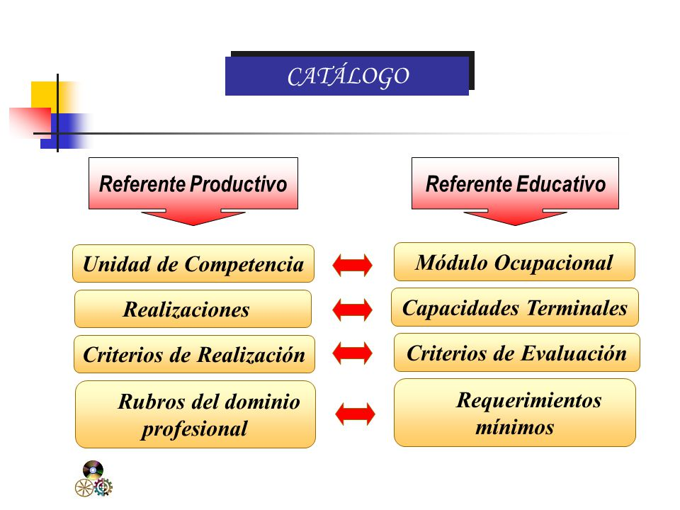 CATÁLOGO Referente Productivo Referente Educativo